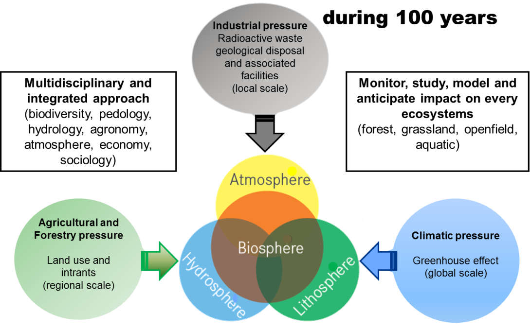 Schema describing the impact of three main anthropogenic pressures on the environment